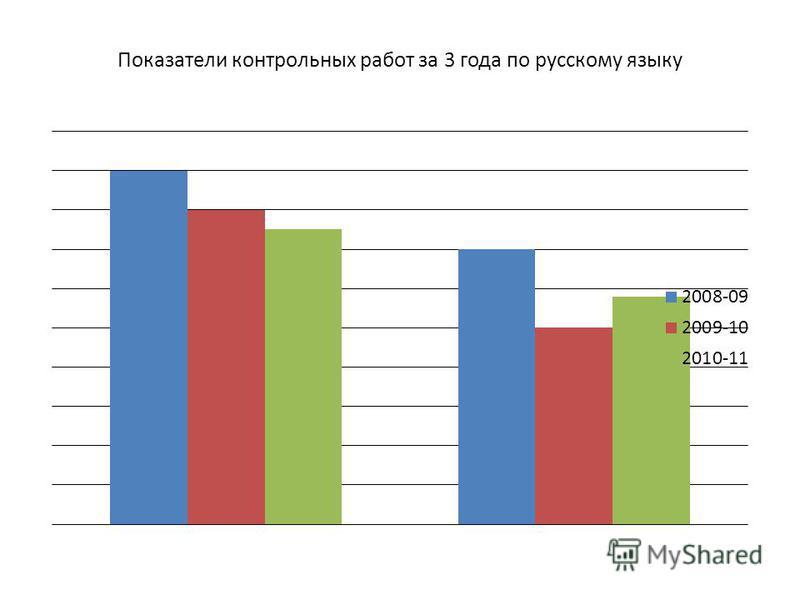 Показатели контрольных работ за 3 года по русскому языку