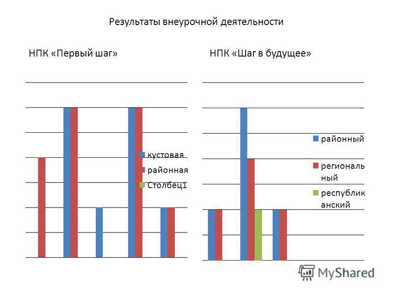 Результаты внеурочной деятельности НПК «Первый шаг»НПК «Шаг в будущее»