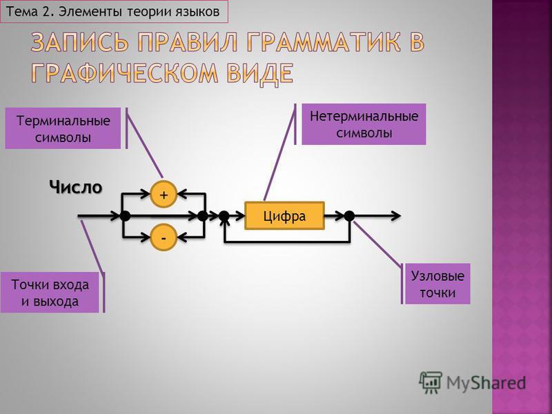 Тема 2. Элементы теории языков + - Цифра Число Терминальные символы Нетерминальные символы Точки входа и выхода Узловые точки