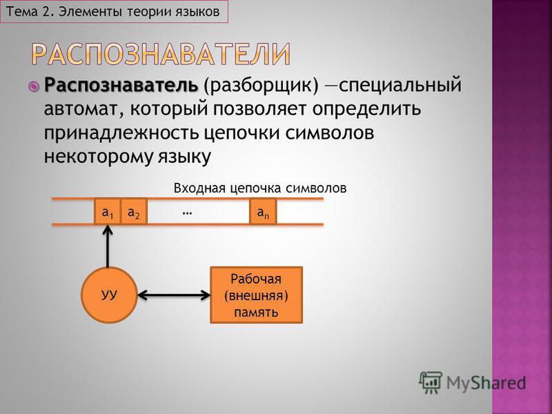 Распознаватель Распознаватель (разборщик) специальный автомат, который позволяет определить принадлежность цепочки символов некоторому языку Тема 2. Элементы теории языков a1a1 a2a2 anan … Входная цепочка символов УУ Рабочая (внешняя) память