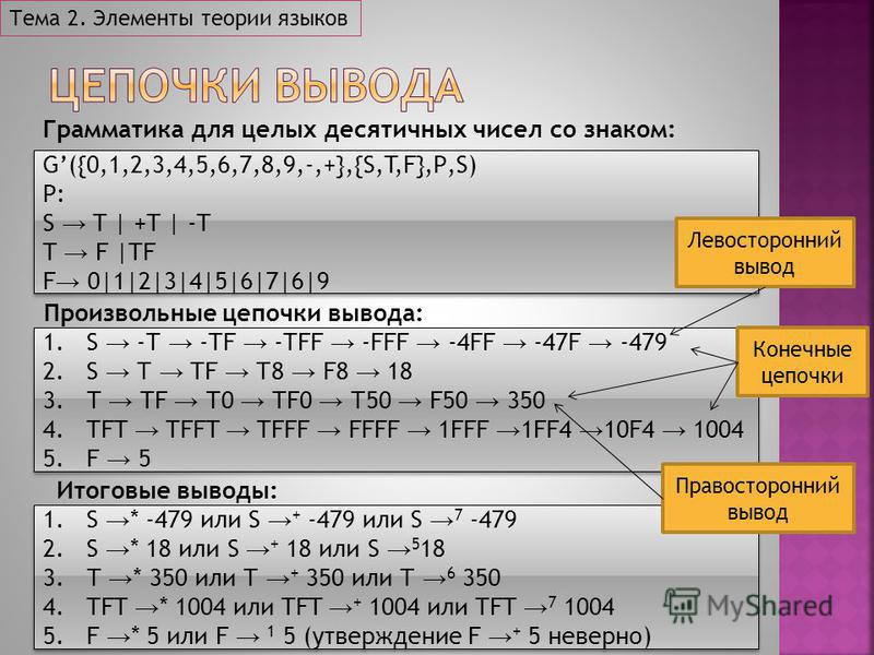 G({0,1,2,3,4,5,6,7,8,9,-,+},{S,T,F},Р,S) Р: S T | +T | -T T F |TF F 0|1|2|3|4|5|6|7|6|9 G({0,1,2,3,4,5,6,7,8,9,-,+},{S,T,F},Р,S) Р: S T | +T | -T T F |TF F 0|1|2|3|4|5|6|7|6|9 1. S -Т -TF -TFF -FFF -4FF -47F -479 2. S Т TF Т8 F8 18 3. Т TF Т0 TF0 Т50