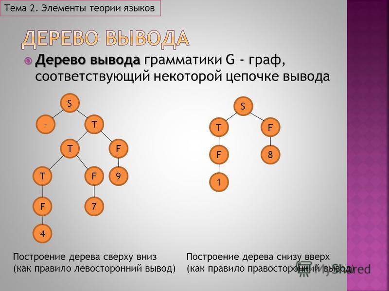 Дерево вывода Дерево вывода грамматики G - граф, соответствующий некоторой цепочке вывода Тема 2. Элементы теории языков S -T TF FT F7 4 9 S TF F8 1 Построение дерева сверху вниз (как правило левосторонний вывод) Построение дерева снизу вверх (как пр