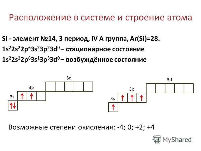 Расположение в системе и строение атома Si - элемент 14, 3 период, IV А группа, Ar(Si)=28. 1s 2 2s 2 2p 6 3s 2 3p 2 3d 0 – стационарное состояние 1s 2 2s 2 2p 6 3s 1 3p 3 3d 0 – возбуждённое состояние 3s3s 3p3p 3d3d 3s3s 3p3p 3d3d Возможные степени о