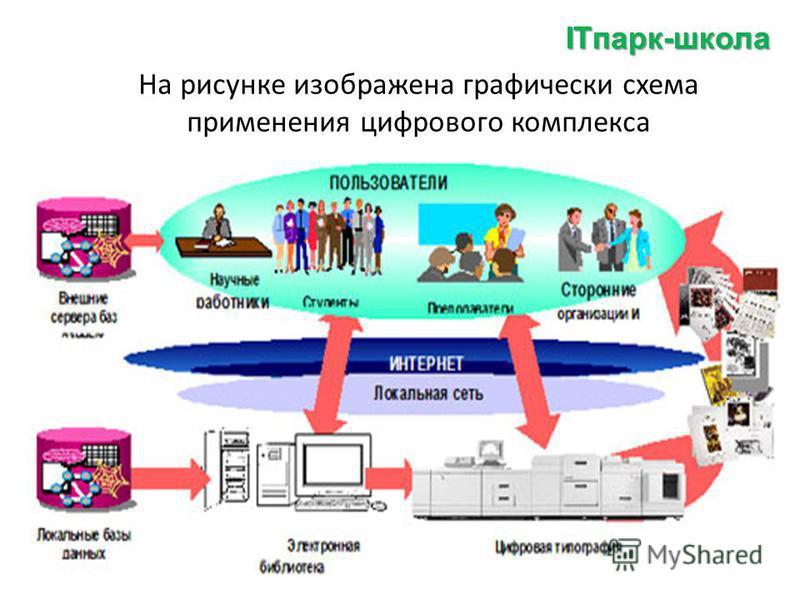 На рисунке изображена графически схема применения цифрового комплекса ITпарк-школа