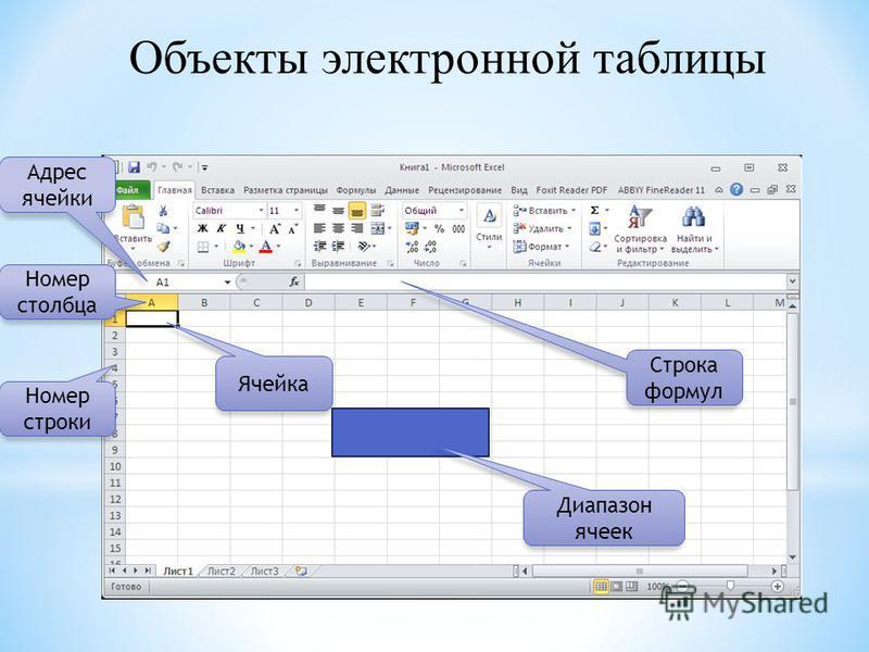 Объекты электронной таблицы Адрес ячейки Номер столбца Номер строки Ячейка Строка формул Диапазон ячеек