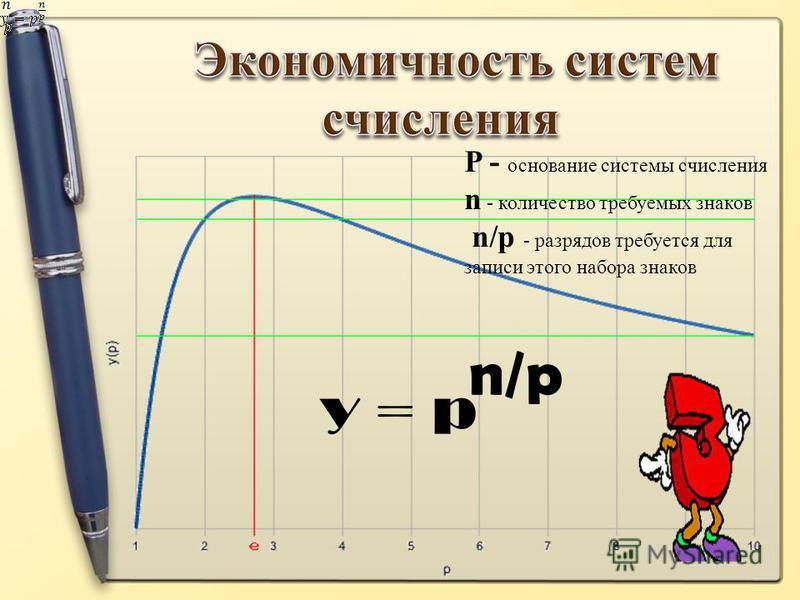 P - основание системы счисления n - количество требуемых знаков n/p - разрядов требуется для записи этого набора знаков