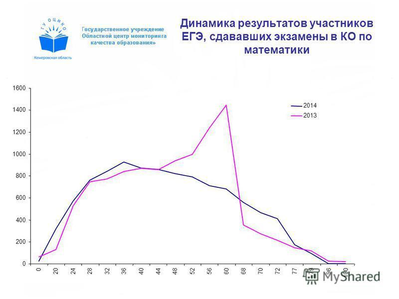 Динамика результатов участников ЕГЭ, сдававших экзамены в КО по математики 0 200 400 600 800 1000 1200 1400 1600 0 202428323640444852566068707277 7996 100 2014 2013