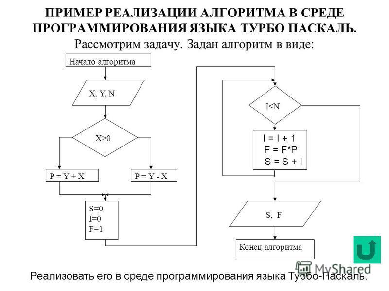 ПРИМЕР РЕАЛИЗАЦИИ АЛГОРИТМА В СРЕДЕ ПРОГРАММИРОВАНИЯ ЯЗЫКА ТУРБО ПАСКАЛЬ. Рассмотрим задачу. Задан алгоритм в виде: Начало алгоритма X, Y, N X>0 P = Y + XP = Y - X S=0 I=0 F=1 I<N S, F Конец алгоритма I = I + 1 F = F*P S = S + I Реализовать его в сре