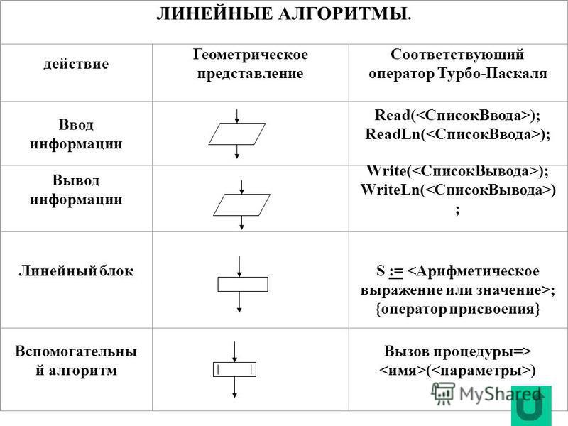 ЛИНЕЙНЫЕ АЛГОРИТМЫ. действие Геометрическое представление Соответствующий оператор Турбо-Паскаля Ввод информации Read( ); ReadLn( ); Вывод информации Write( ); WriteLn( ) ; Линейный блок S := ; {оператор присвоения} Вспомогательны й алгоритм Вызов пр
