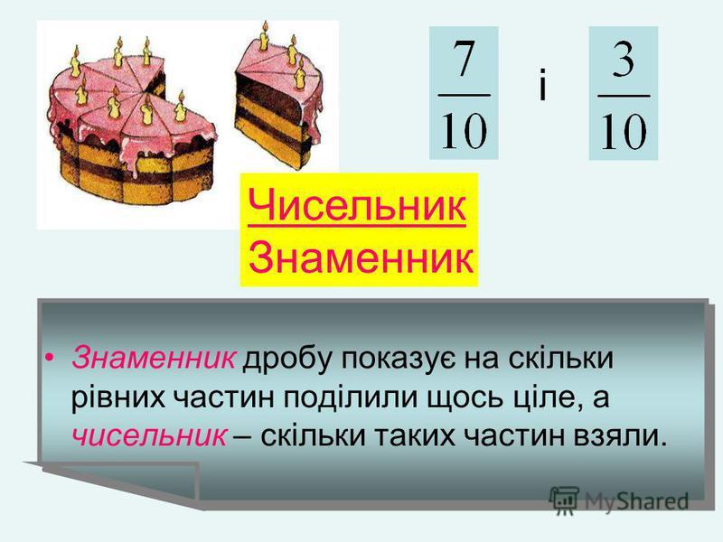 Знаменник дробу показує на скільки рівних частин поділили щось ціле, а чисельник – скільки таких частин взяли. і Чисельник Знаменник