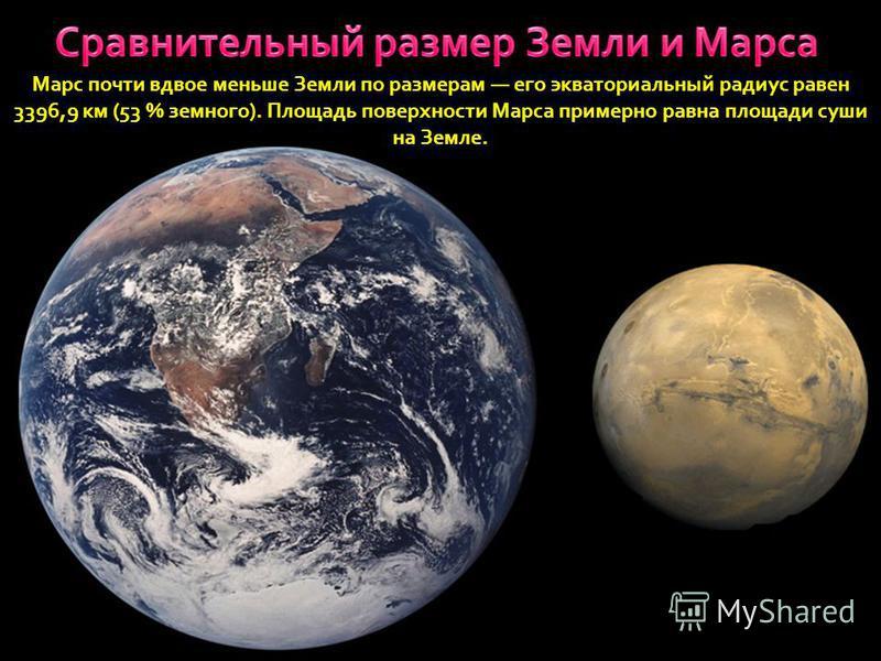 Марс почти вдвое меньше Земли по размерам его экваториальный радиус равен 3396,9 км (53 % земного). Площадь поверхности Марса примерно равна площади суши на Земле.