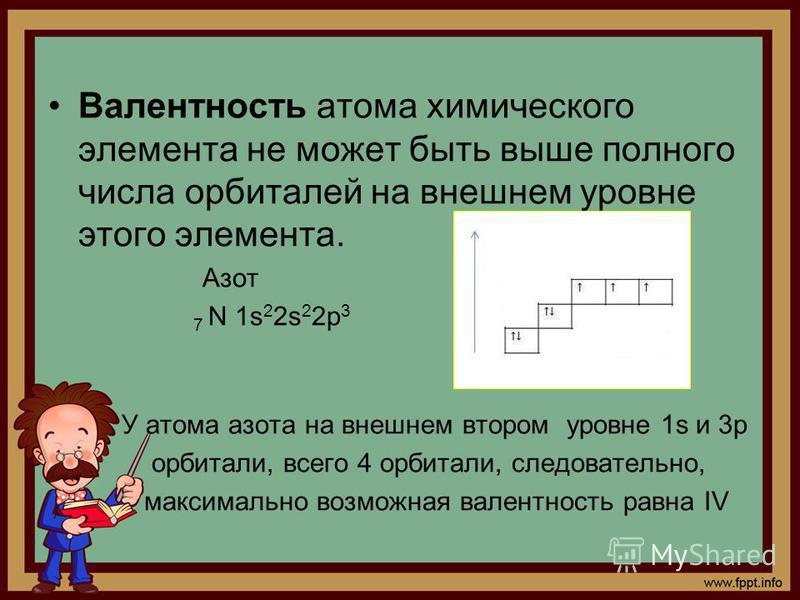 Валентность атома химического элемента не может быть выше полного числа орбиталей на внешнем уровне этого элемента. Азот 7 N 1s 2 2s 2 2p 3 У атома азота на внешнем втором уровне 1s и 3p орбитали, всего 4 орбитали, следовательно, максимально возможна