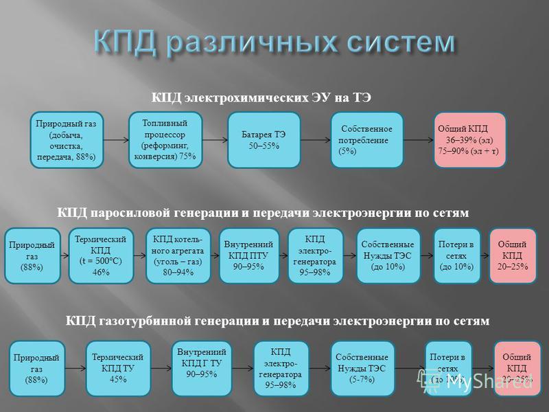 Природный газ (добыча, очистка, передача, 88%) Топливный процессор (реформинг, конверсия) 75% Батарея ТЭ 50–55% Собственное потребление (5%) Общий КПД 36–39% (эл) 75–90% (эл + т) КПД электрохимических ЭУ на ТЭ Природный газ (88%) Термический КПД (t =