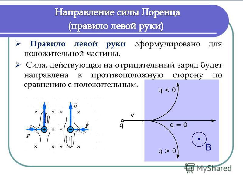 Правило левой руки сформулировано для положительной частицы. Сила, действующая на отрицательный заряд будет направлена в противоположную сторону по сравнению с положительным.