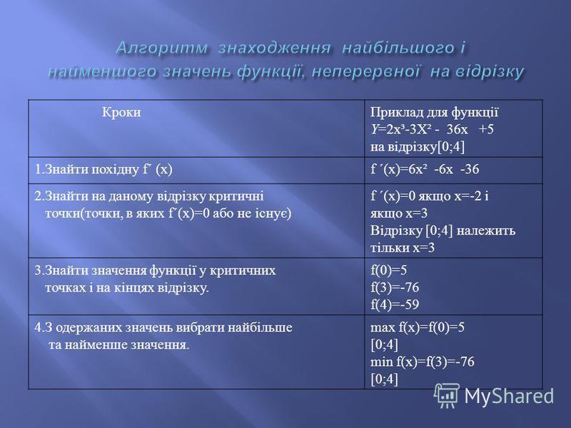 КрокиПриклад для функції Y=2x³-3X² - 36x +5 на відрізку[0;4] 1.Знайти похідну f´ (x)f ´(x)=6x² -6x -36 2.Знайти на даному відрізку критичні точки(точки, в яких f´(x)=0 або не існує) f ´(x)=0 якщо х=-2 і якщо х=3 Відрізку [0;4] належить тільки х=3 3.З