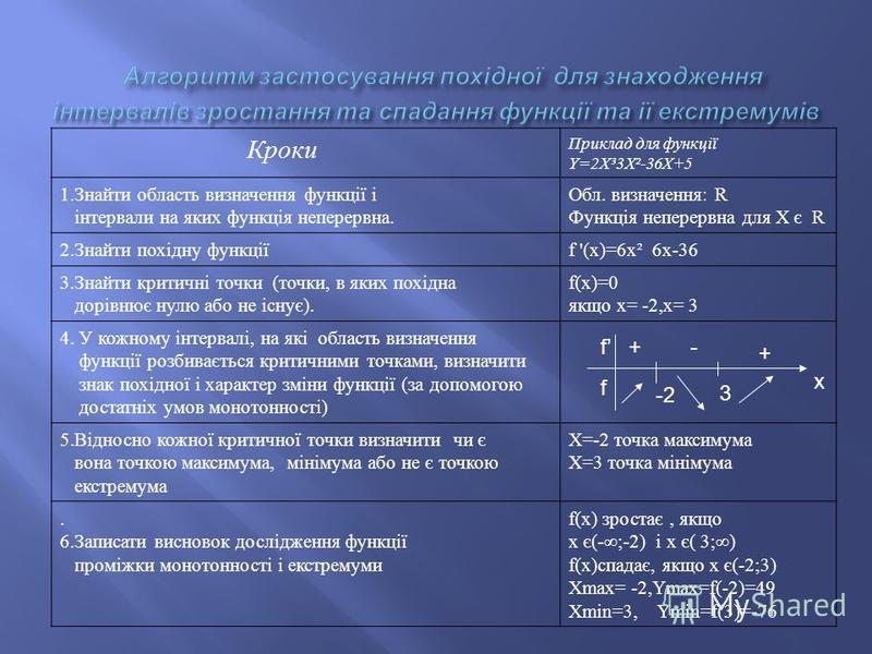 Кроки Приклад для функції Y=2X³3X²-36X+5 1.Знайти область визначення функції і інтервали на яких функція неперервна. Обл. визначення: R Функція неперервна для X є R 2.Знайти похідну функціїf '(x)=6x² 6x-36 3.Знайти критичні точки (точки, в яких пох