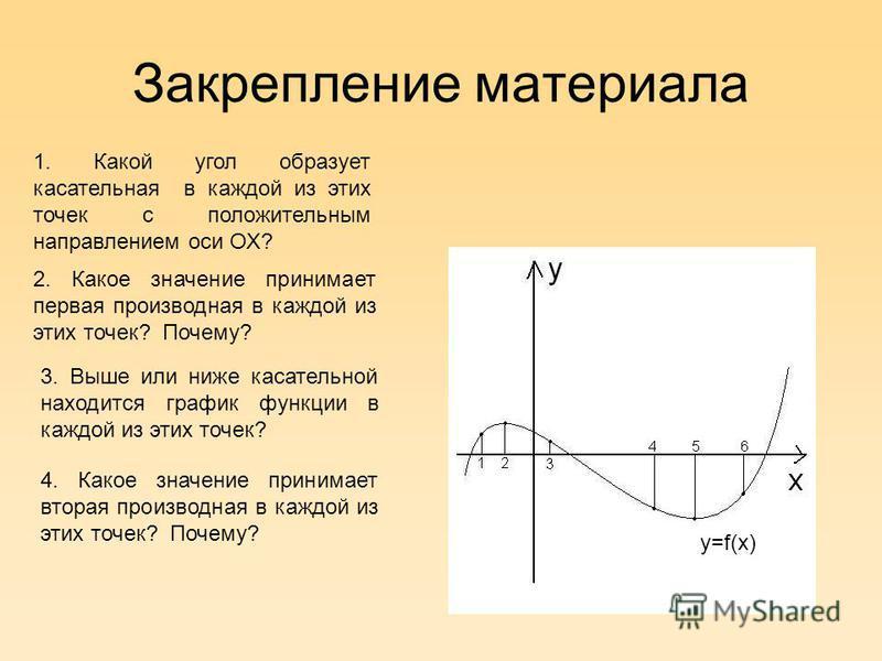 Закрепление материала 2. Какое значение принимает первая производная в каждой из этих точек? Почему? 3. Выше или ниже касательной находится график функции в каждой из этих точек? 1. Какой угол образует касательная в каждой из этих точек с положительн