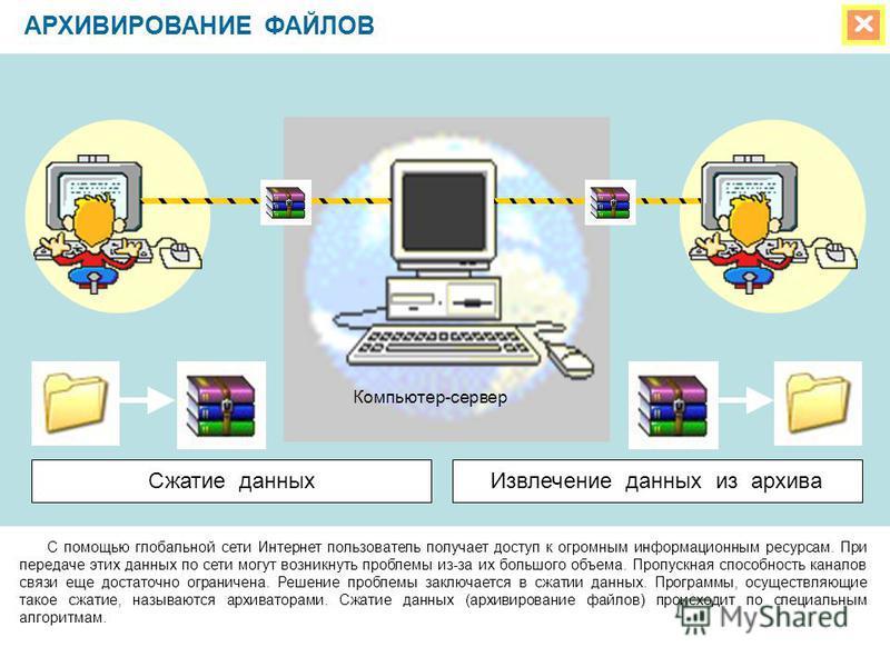 АРХИВИРОВАНИЕ ФАЙЛОВ С помощью глобальной сети Интернет пользователь получает доступ к огромным информационным ресурсам. При передаче этих данных по сети могут возникнуть проблемы из-за их большого объема. Пропускная способность каналов связи еще дос