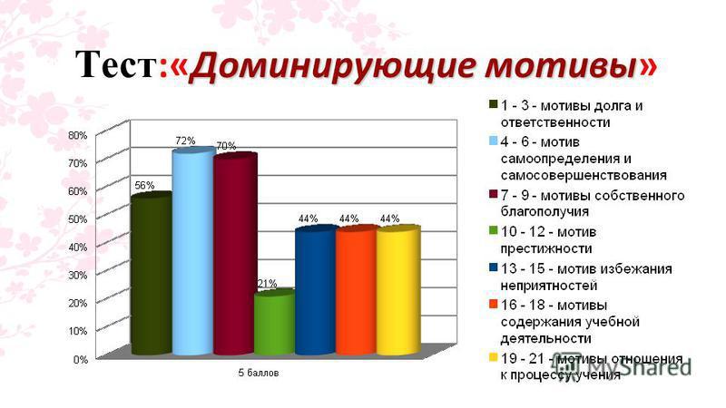 Доминирующие мотивы Тест :«Доминирующие мотивы»