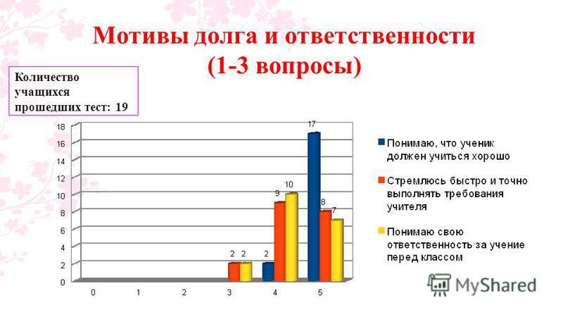 Мотивы долга и ответственности (1-3 вопросы) Количество учащихся прошедших тест: 19