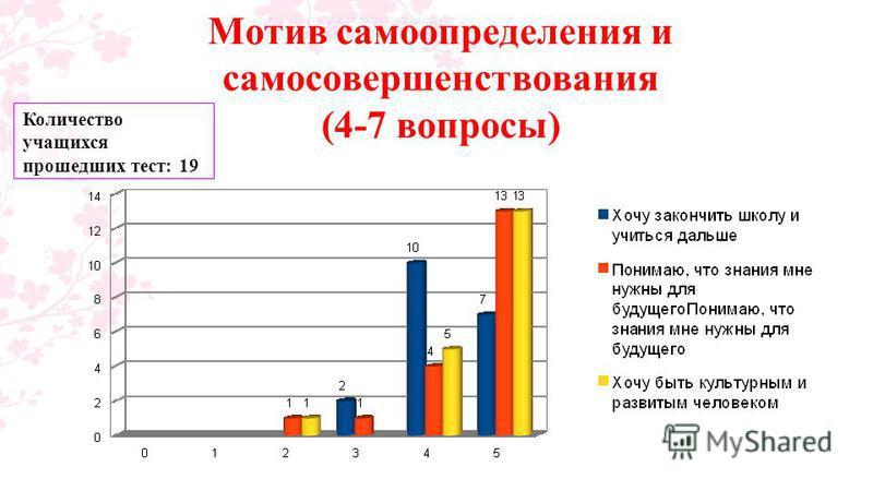 Мотив самоопределения и самосовершенствования (4-7 вопросы) Количество учащихся прошедших тест: 19