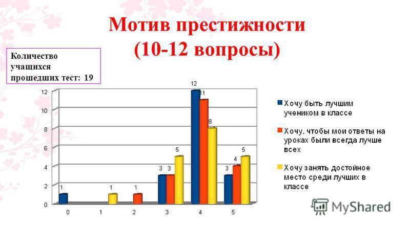 Мотив престижности (10-12 вопросы) Количество учащихся прошедших тест: 19