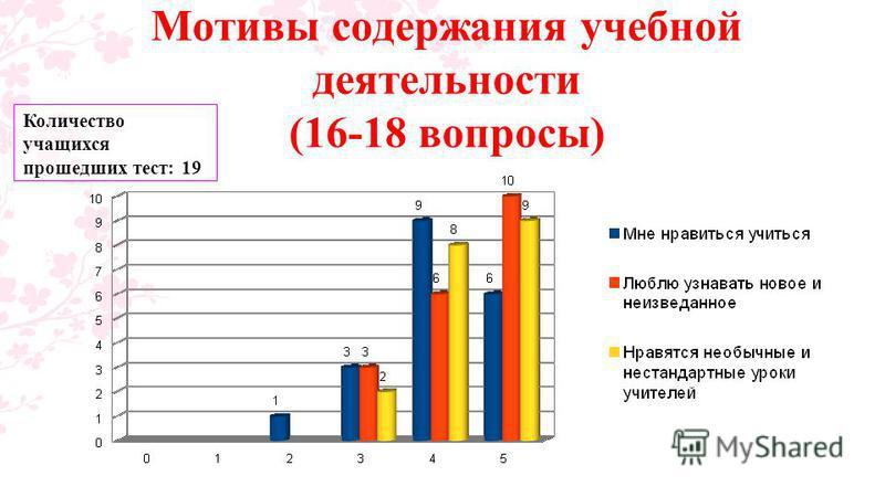 Мотивы содержания учебной деятельности (16-18 вопросы) Количество учащихся прошедших тест: 19