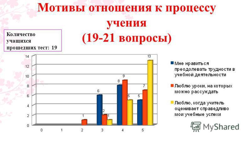 Мотивы отношения к процессу учения (19-21 вопросы) Количество учащихся прошедших тест: 19
