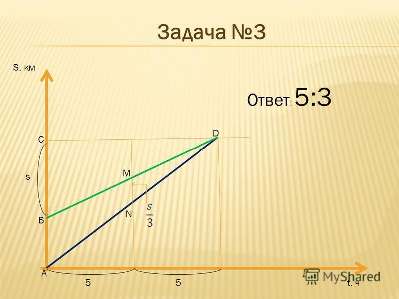 Задача 3. Три пункта- А, В, С – расположены на одной прямой, причем пункт В расположен между А и С. Из пунктов А и В по направлению к С одновременно выехали две машины. Через 5 часов расстояние между ними составило треть расстояния ВС, а еще через 5