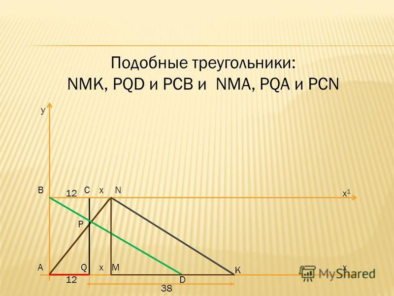 Построим графическую модель задачи А ВN KD P C QM x x x x1x1 38 12 AN-график работы первого рабочего BD- график работы второго рабочего, AQ изображает время совместной работы, AQ=12. Проведем NK ІІ BD, тогда AK= 50. y