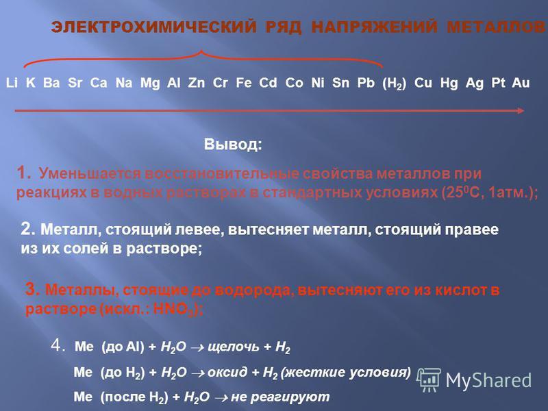 ЭЛЕКТРОХИМИЧЕСКИЙ РЯД НАПРЯЖЕНИЙ МЕТАЛЛОВ Li K Ba Sr Ca Na Mg Al Zn Cr Fe Cd Co Ni Sn Pb (H 2 ) Cu Hg Ag Pt Au Вывод: 1. Уменьшается восстановительные свойства металлов при реакциях в водных растворах в стандартных условиях (25 0 С, 1 атм.); 2. Метал