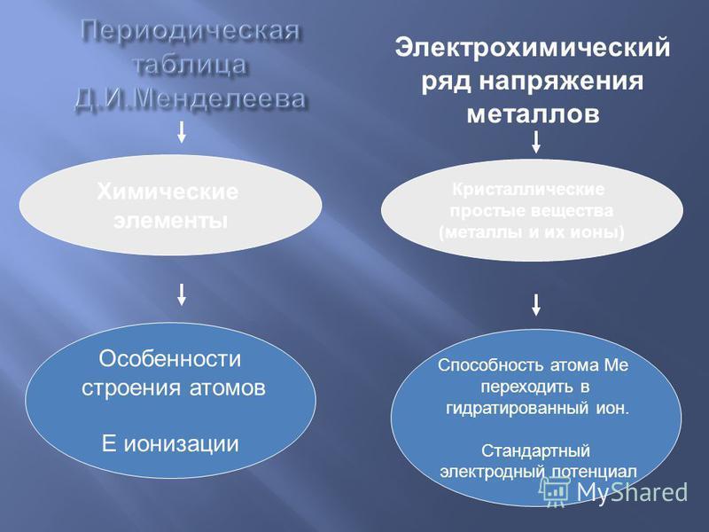 Электрохимический ряд напряжения металлов Химические элементы Кристаллические простые вещества (металлы и их ионы) Особенности строения атомов Е ионизации Способность атома Ме переходить в гидратированный ион. Стандартный электродный потенциал