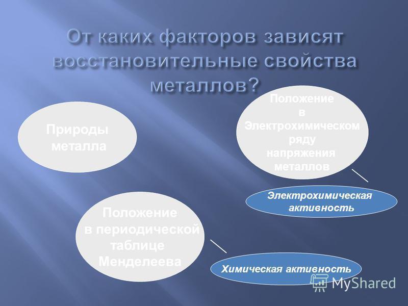 Природы металла Положение в Электрохимическом ряду напряжения металлов Положение в периодической таблице Менделеева Химическая активность Электрохимическая активность