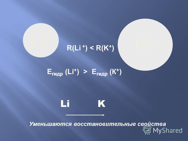 K+K+ Li + R(Li + ) < R(K + ) E гидр (Li + ) > E гидр (К + ) K Уменьшаются восстановительные свойства Li