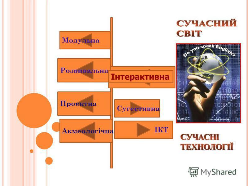 Модульна Розвивальна Інтерактивна ІКТ Проектна Сугестивна Акмеологічна