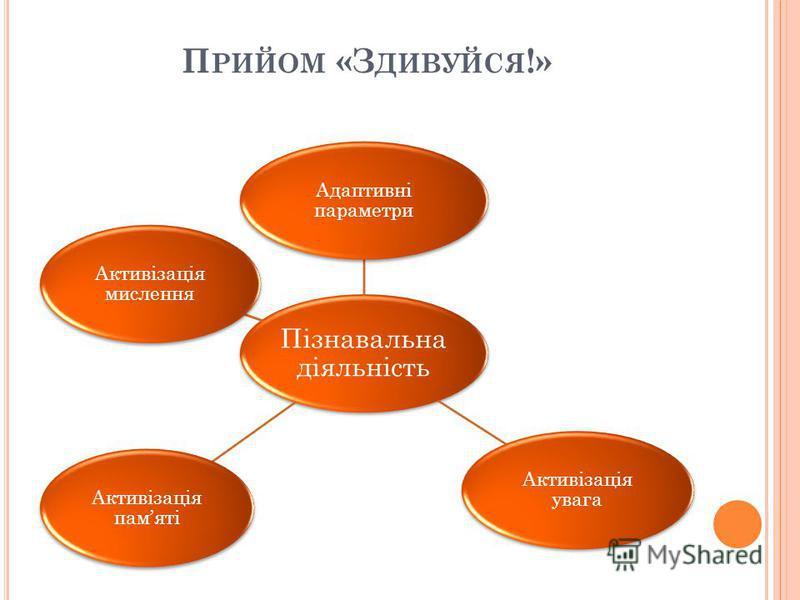 П РИЙОМ «З ДИВУЙСЯ !» Пізнавальна діяльність Адаптивні параметри Активізація увага Активізація памяті Активізація мислення