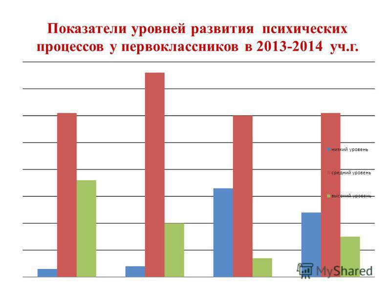 Показатели уровней развития психических процессов у первоклассников в 2013-2014 уч.г.