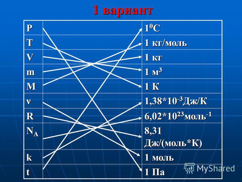 Р 10C10C10C10C Т 1 кг/моль V 1 кг m 1 м 3 M 1 К ν 1,38*10 -3 Дж/К R 6,02*10 23 моль -1 NANANANA 8,31 Дж/(моль*К) k 1 моль t 1 Па 1 вариант