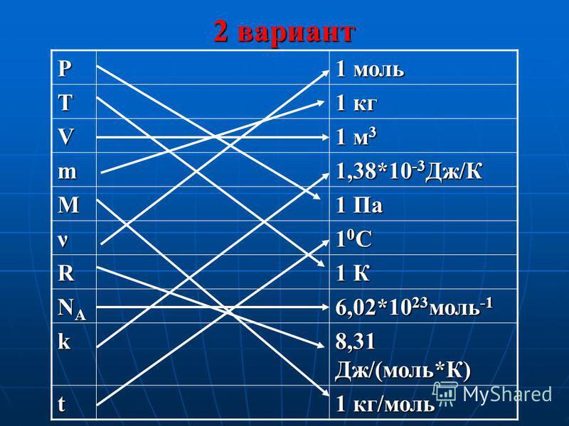 Р 1 моль Т 1 кг V 1 м 3 m 1,38*10 -3 Дж/К M 1 Па ν 10C10C10C10C R 1 К NANANANA 6,02*10 23 моль -1 k 8,31 Дж/(моль*К) t 1 кг/моль 2 вариант