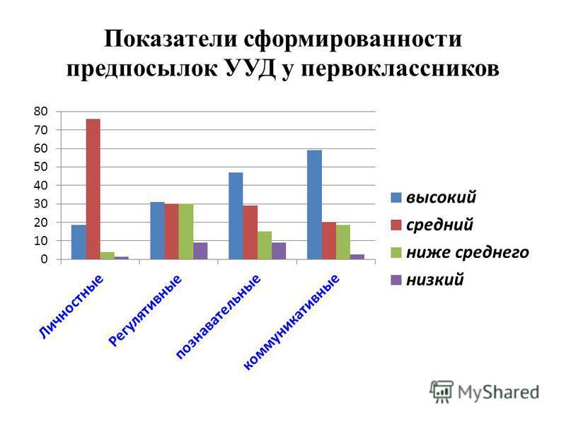 Показатели сформированности предпосылок УУД у первоклассников