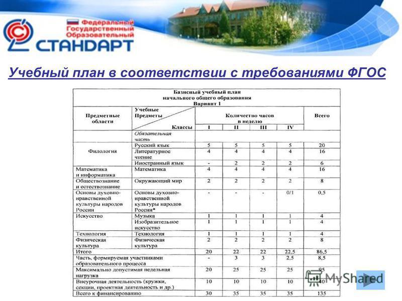 Учебный план в соответствии с требованиями ФГОС