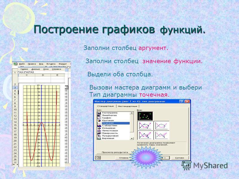 Гистограммы( столбчатые диаграммы) показывают изменение величины с течением времени или отображает соотношение нескольких величин. Гистограммы( столбчатые диаграммы) показывают изменение величины с течением времени или отображает соотношение нескольк