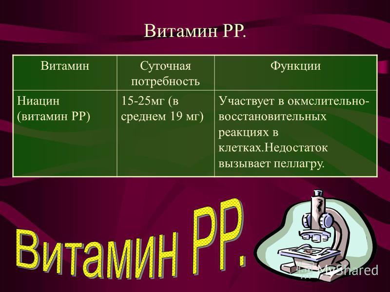 Витамин РР. Витамин Суточная потребность Функции Ниацин (витамин РР) 15-25 мг (в среднем 19 мг) Участвует в окислительно- восстановительных реакциях в клетках.Недостаток вызывает пеллагру.