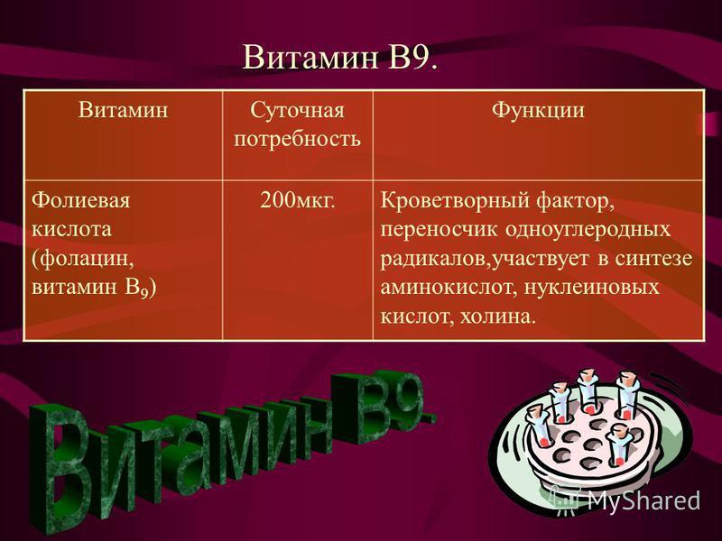 Витамин В9. Витамин Суточная потребность Функции Фолиевая кислота (фолацин, витамин В 9 ) 200 мкг.Кроветворный фактор, переносчик одноуглеродных радикалов,участвует в синтезе аминокислот, нуклеиновых кислот, холина.