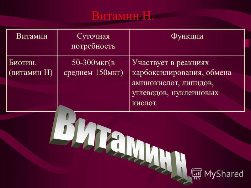 Витамин Н. Витамин Суточная потребность Функции Биотин. (витамин Н) 50-300 мкг(в среднем 150 мкг) Участвует в реакциях карбоксилирования, обмена аминокислот, липидов, углеводов, нуклеиновых кислот.