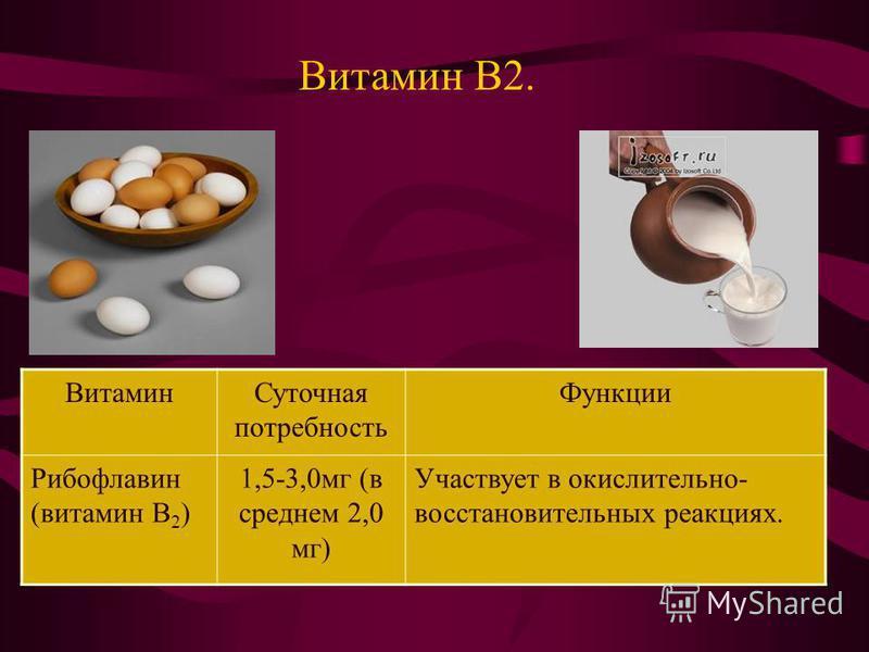 Витамин В2. Витамин Суточная потребность Функции Рибофлавин (витамин В 2 ) 1,5-3,0 мг (в среднем 2,0 мг) Участвует в окислительно- восстановительных реакциях.