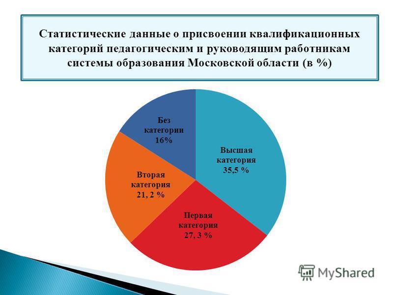 Статистические данные о присвоении квалификационных категорий педагогическим и руководящим работникам системы образования Московской области (в %)