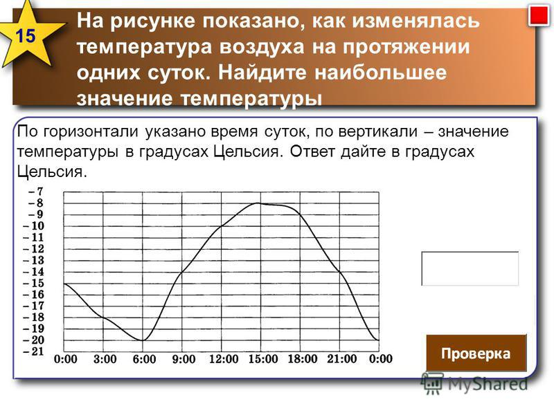 На рисунке показано, как изменялась температура воздуха на протяжении одних суток. Найдите наибольшее значение температуры 15 По горизонтали указано время суток, по вертикали – значение температуры в градусах Цельсия. Ответ дайте в градусах Цельсия.