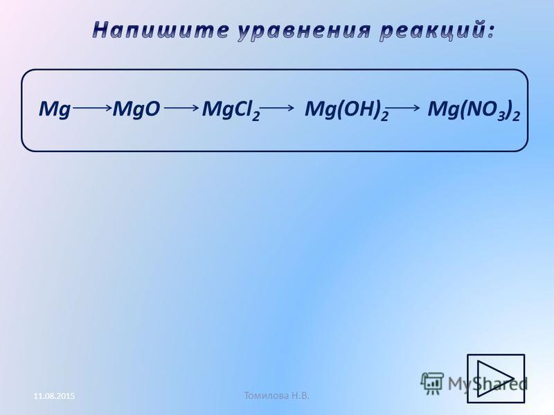 Томилова Н.В. 11.08.2015 Mg MgO MgCl 2 Mg(OH) 2 Mg(NO 3 ) 2