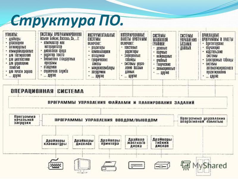 Структура ПО.